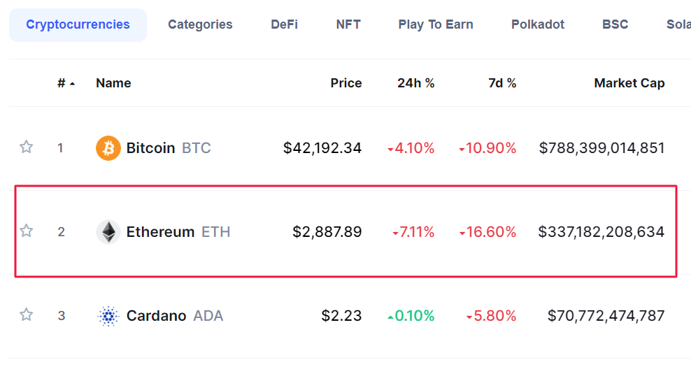 Ethereum price in September 2021